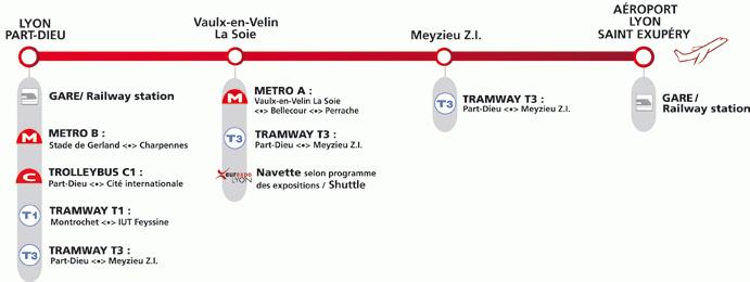 Schema transport Lyon